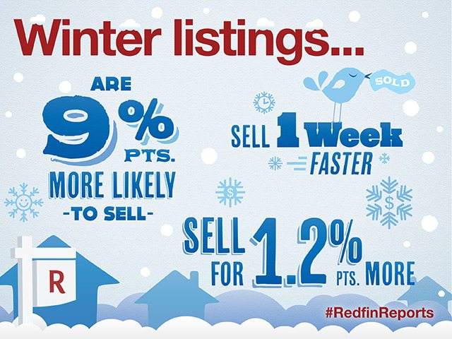 final-winter-selling-report-graphic-640x480